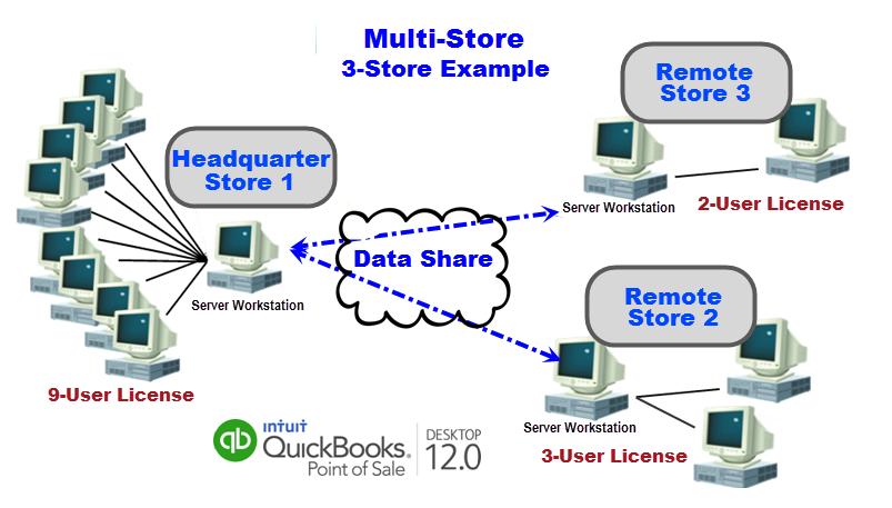 POS Multi-Store